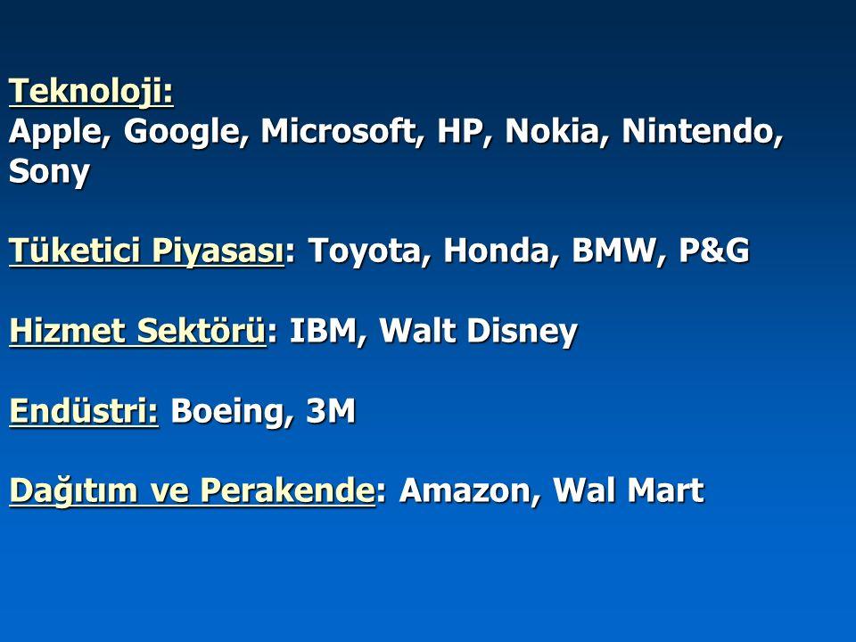 Teknoloji: Apple, Google, Microsoft, HP, Nokia, Nintendo, Sony Tüketici Piyasası: Toyota, Honda, BMW, P&G Hizmet Sektörü: IBM, Walt Disney Endüstri: B