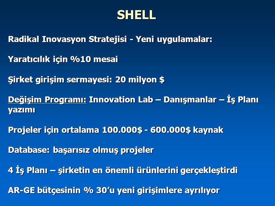 SHELL Radikal Inovasyon Stratejisi - Yeni uygulamalar: Yaratıcılık için %10 mesai Şirket girişim sermayesi: 20 milyon $ Değişim Programı: Innovation L
