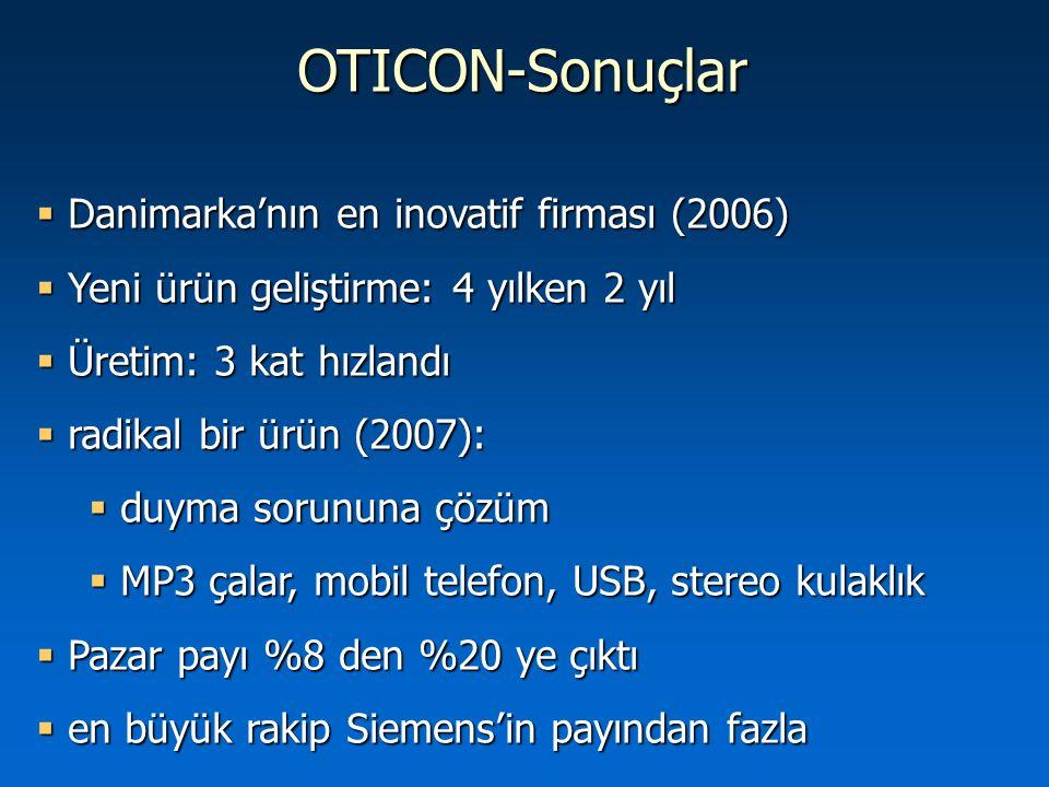 OTICON-Sonuçlar  Danimarka'nın en inovatif firması (2006)  Yeni ürün geliştirme: 4 yılken 2 yıl  Üretim: 3 kat hızlandı  radikal bir ürün (2007):