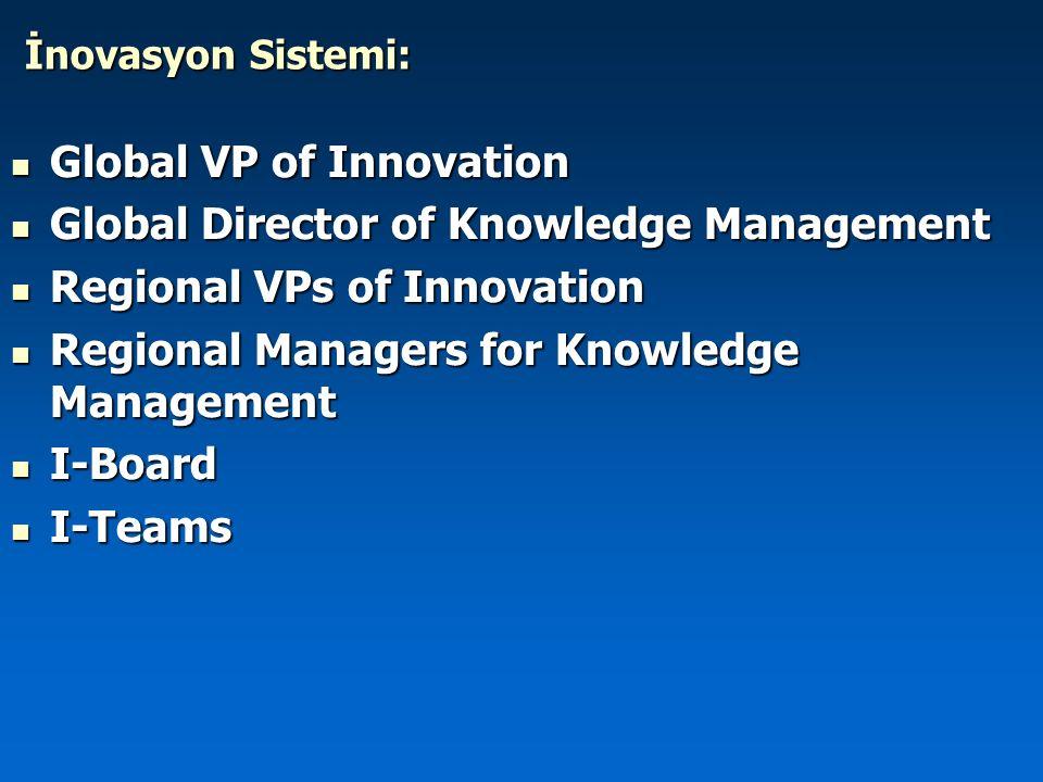 İnovasyon Sistemi: Global VP of Innovation Global VP of Innovation Global Director of Knowledge Management Global Director of Knowledge Management Reg