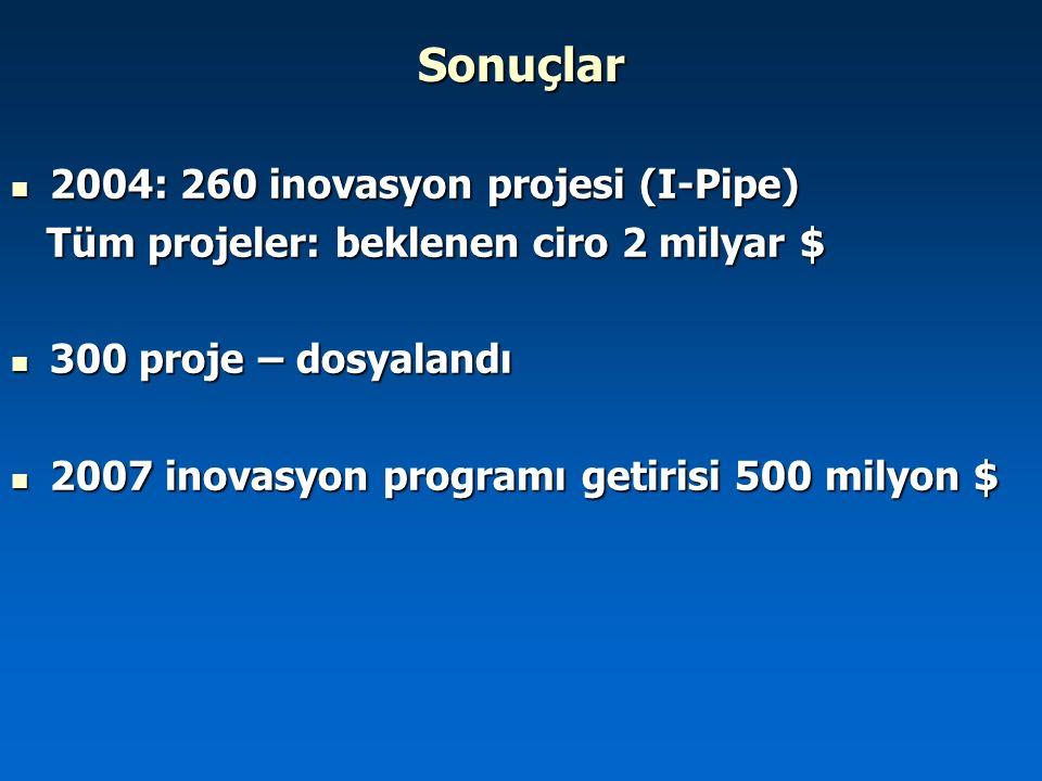 Sonuçlar 2004: 260 inovasyon projesi (I-Pipe) 2004: 260 inovasyon projesi (I-Pipe) Tüm projeler: beklenen ciro 2 milyar $ Tüm projeler: beklenen ciro