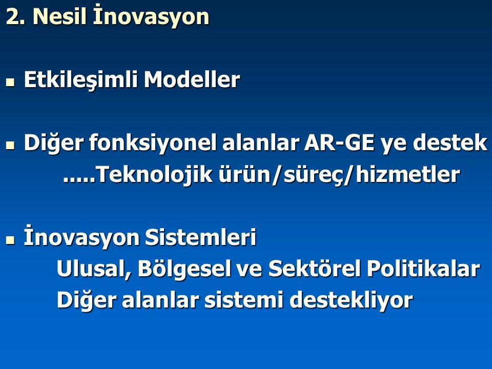 2. Nesil İnovasyon Etkileşimli Modeller Etkileşimli Modeller Diğer fonksiyonel alanlar AR-GE ye destek Diğer fonksiyonel alanlar AR-GE ye destek.....T