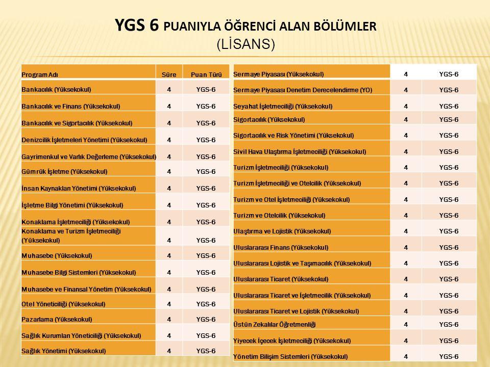 YGS 6 PUANIYLA ÖĞRENCİ ALAN BÖLÜMLER (LİSANS) Program AdıSürePuan Türü Bankacılık (Yüksekokul)4YGS-6 Bankacılık ve Finans (Yüksekokul)4YGS-6 Bankacılı