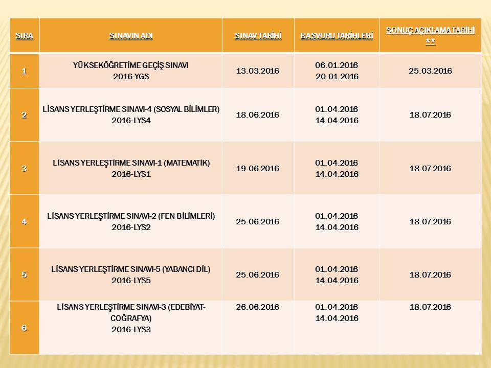YGS Sınav Ücreti : 50,00 TL LYS Sınav Ücretleri (Girilmek istenen her bir LYS için) : 30,00 TL Sınavsız Geçiş Başvuru Ücreti : 15,00 TL Başvuru/Tercih Hizmeti Ücreti : 3,00 TL