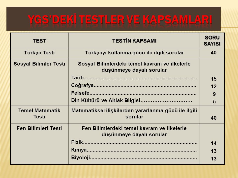 Puan Türü Testlerin Ağırlıkları % Türkçe Sosyal Bilimler Temel Matematik Fen Bilimleri YGS-1 20104030 YGS-2 20103040 YGS-3 40302010 YGS-4 30402010 YGS-5 37203310 YGS-6 33103720