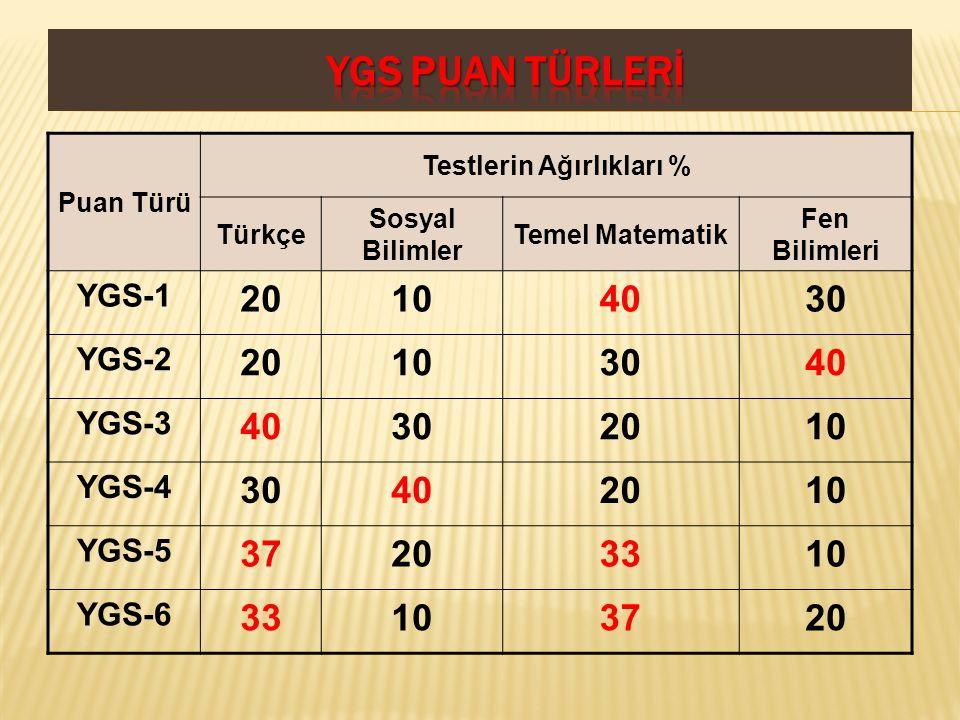 Puan Türü Testlerin Ağırlıkları % Türkçe Sosyal Bilimler Temel Matematik Fen Bilimleri YGS-1 20104030 YGS-2 20103040 YGS-3 40302010 YGS-4 30402010 YGS
