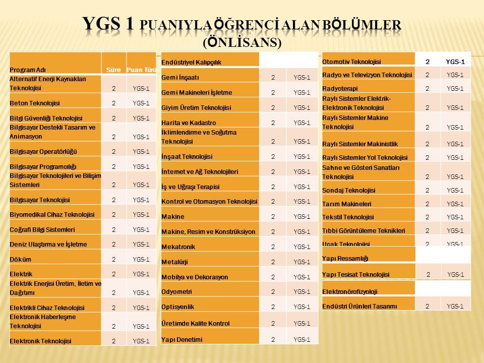 YGS 1 PUANIYLA ÖĞRENCİ ALAN BÖLÜMLER (LİSANS) Program AdıSürePuan Türü Aktüerya (Yüksekokul)4YGS-1 Bilgi Teknolojileri (Yüksekokul)4YGS-1 Bilgisayar Teknolojisi ve Bilişim Sistemleri (YO)4YGS-1 Bilgisayar ve Öğretim Teknolojileri Öğretmenliği4YGS-1 Deniz Ulaştırma İşletme Mühendisliği (Yüksekokul)4YGS-1 Gemi Makineleri (Yüksekokul)4YGS-1 Güverte (Yüksekokul)4YGS-1 Havacılık Elektrik ve Elektroniği (Yüksekokul)4YGS-1 Makine (Yüksekokul)4YGS-1 Sayısal Programlar (Yüksekokul)4YGS-1 Su Ürünleri Mühendisliği (Yüksekokul)4YGS-1 Uçak Elektrik-Elektronik (Yüksekokul)4YGS-1 Uçak Gövde - Motor (Yüksekokul)4YGS-1 Uçak Gövde - Motor Bakım (Yüksekokul)4