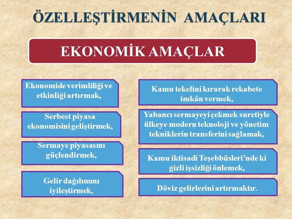 ÖZELLEŞTİRMENİN AMAÇLARI EKONOMİK AMAÇLAR Ekonomide verimliliği ve etkinliği artırmak, Serbest piyasa ekonomisini geliştirmek, Sermaye piyasasını güçl