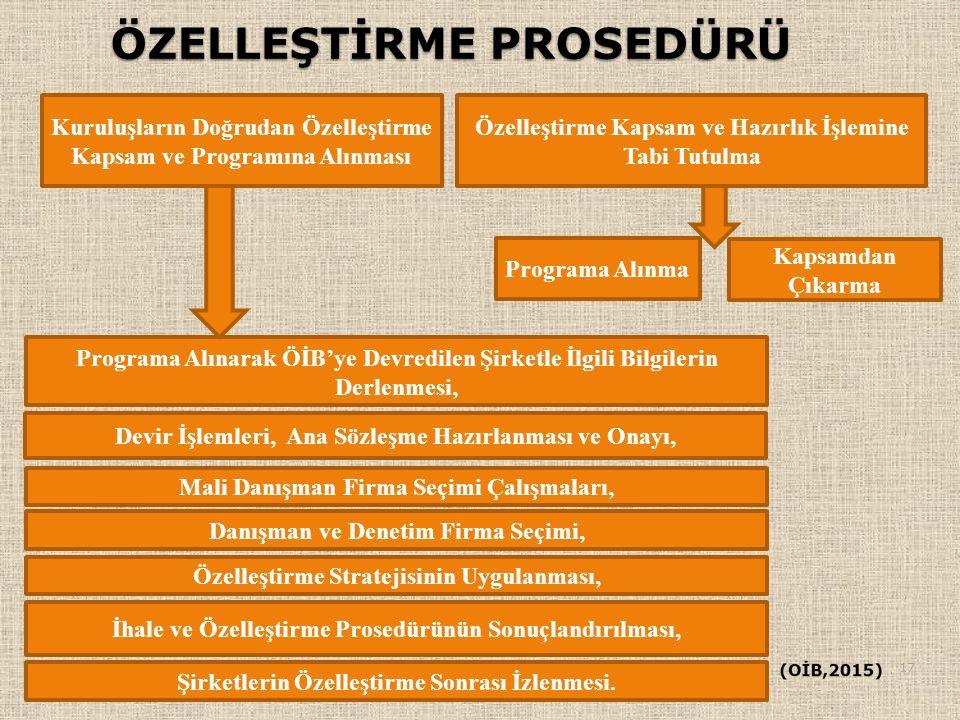 ÖZELLEŞTİRME PROSEDÜRÜ 17 Kuruluşların Doğrudan Özelleştirme Kapsam ve Programına Alınması Özelleştirme Kapsam ve Hazırlık İşlemine Tabi Tutulma Progr