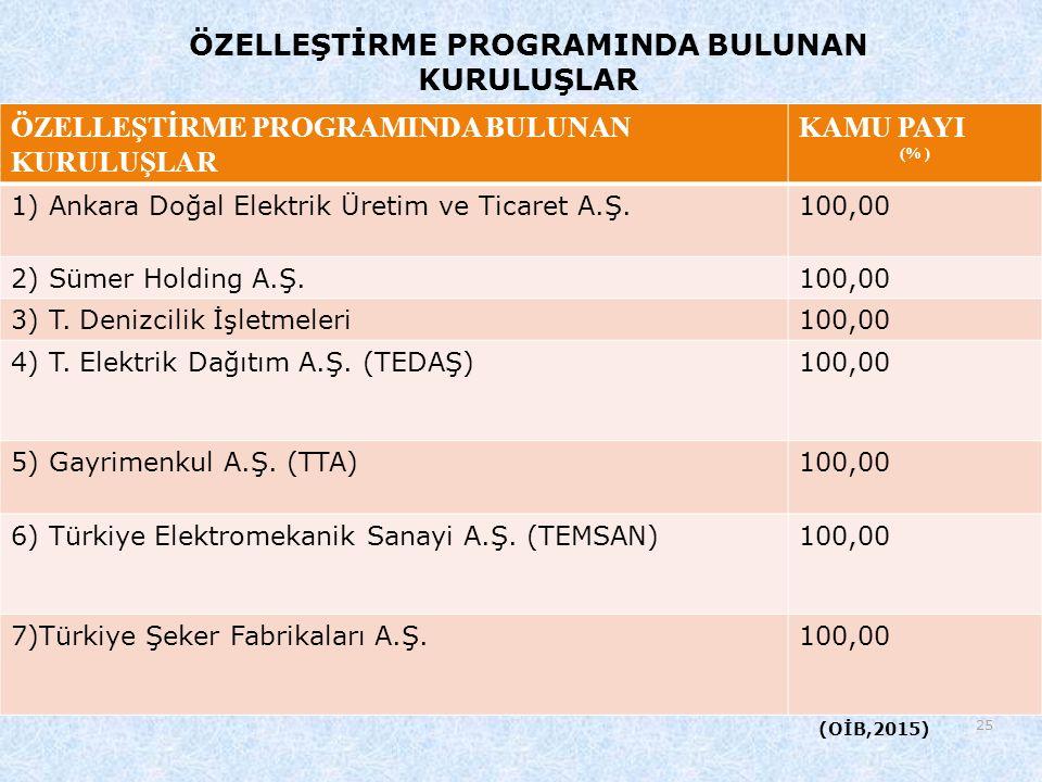 25 ÖZELLEŞTİRME PROGRAMINDA BULUNAN KURULUŞLAR KAMU PAYI (% ) 1) Ankara Doğal Elektrik Üretim ve Ticaret A.Ş.100,00 2) Sümer Holding A.Ş.100,00 3) T.