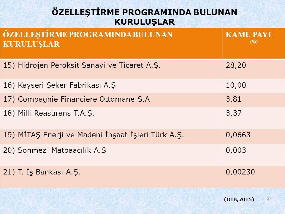 27 ÖZELLEŞTİRME PROGRAMINDA BULUNAN KURULUŞLAR KAMU PAYI (%) 15) Hidrojen Peroksit Sanayi ve Ticaret A.Ş.28,20 16) Kayseri Şeker Fabrikası A.Ş10,00 17