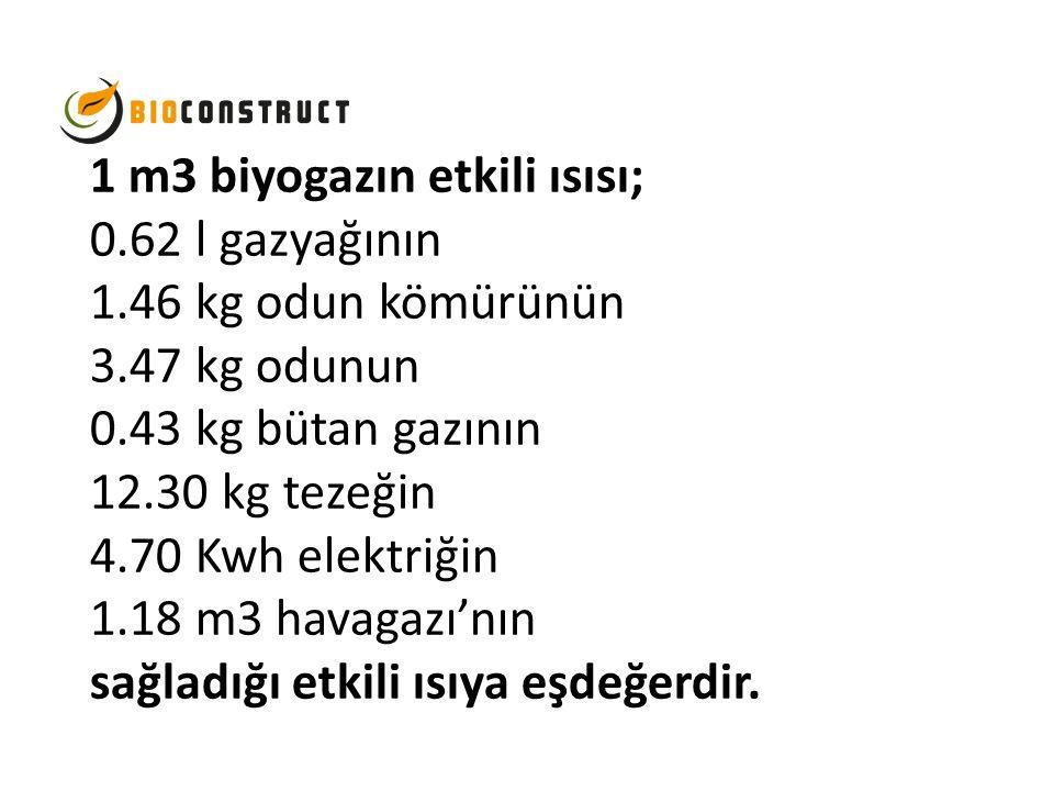 1 m3 biyogazın etkili ısısı; 0.62 l gazyağının 1.46 kg odun kömürünün 3.47 kg odunun 0.43 kg bütan gazının 12.30 kg tezeğin 4.70 Kwh elektriğin 1.18 m