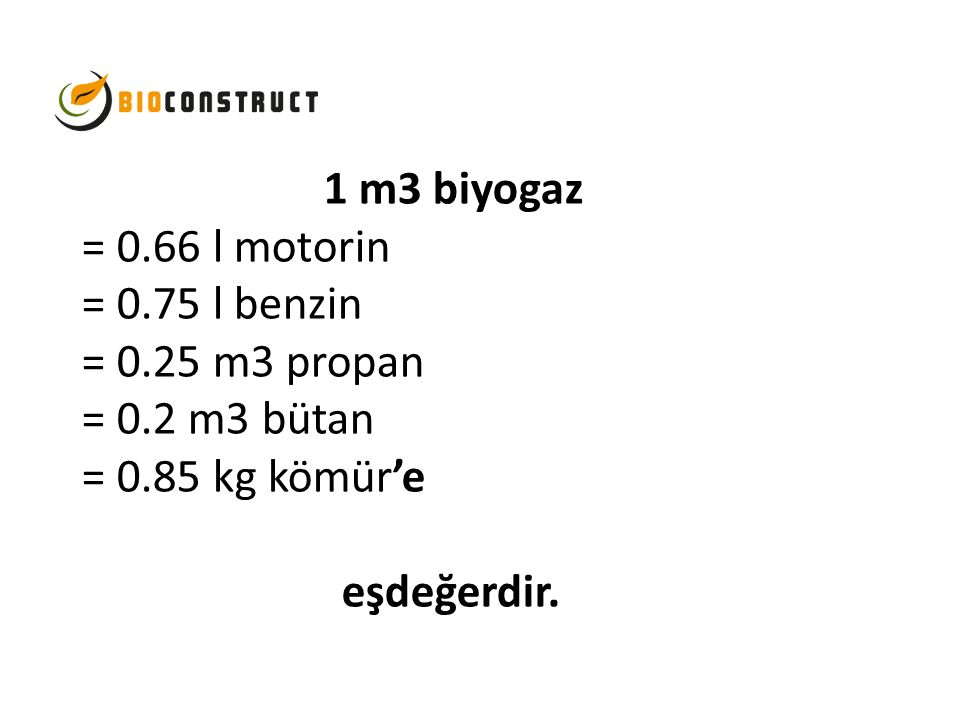 1 m3 biyogaz = 0.66 l motorin = 0.75 l benzin = 0.25 m3 propan = 0.2 m3 bütan = 0.85 kg kömür'e eşdeğerdir.