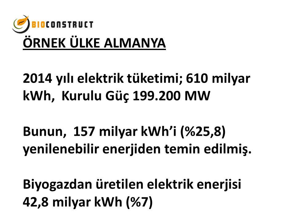 ÖRNEK ÜLKE ALMANYA 2014 yılı elektrik tüketimi; 610 milyar kWh, Kurulu Güç 199.200 MW Bunun, 157 milyar kWh'i (%25,8) yenilenebilir enerjiden temin ed