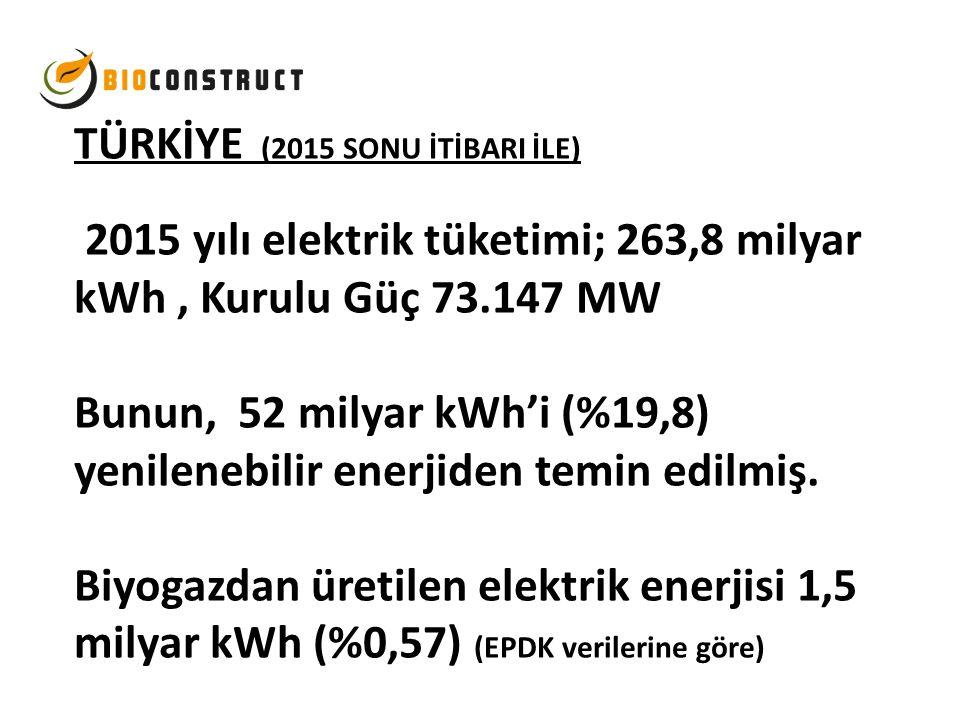 TÜRKİYE (2015 SONU İTİBARI İLE) 2015 yılı elektrik tüketimi; 263,8 milyar kWh, Kurulu Güç 73.147 MW Bunun, 52 milyar kWh'i (%19,8) yenilenebilir enerj