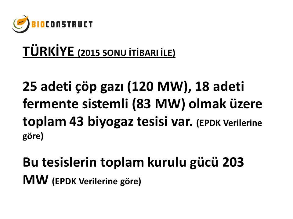 TÜRKİYE (2015 SONU İTİBARI İLE) 25 adeti çöp gazı (120 MW), 18 adeti fermente sistemli (83 MW) olmak üzere toplam 43 biyogaz tesisi var. (EPDK Veriler