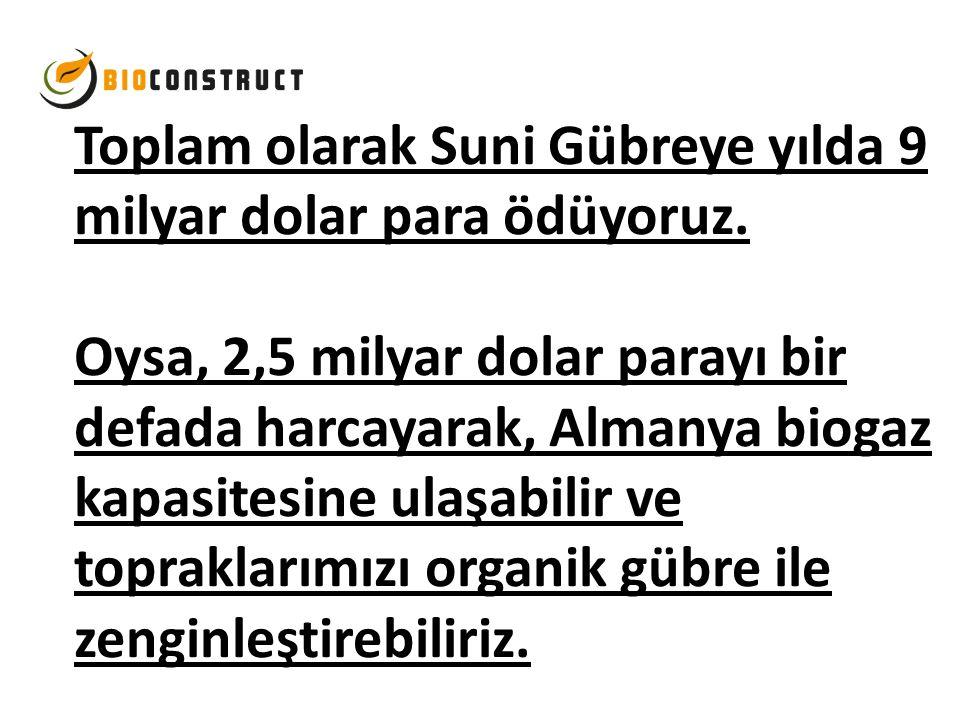 Toplam olarak Suni Gübreye yılda 9 milyar dolar para ödüyoruz. Oysa, 2,5 milyar dolar parayı bir defada harcayarak, Almanya biogaz kapasitesine ulaşab