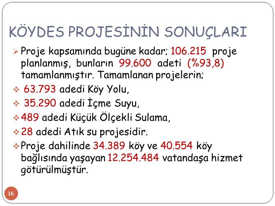 KÖYDES PROJESİNİN SONUÇLARI  Proje kapsamında bugüne kadar; 106.215 proje planlanmış, bunların 99.600 adeti (%93,8) tamamlanmıştır.