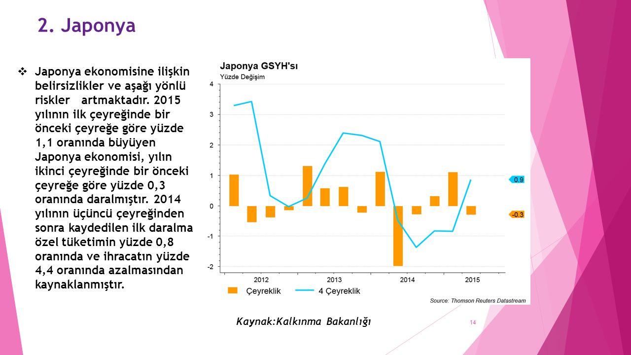 2. Japonya Kaynak:Kalkınma Bakanlığı  Japonya ekonomisine ilişkin belirsizlikler ve aşağı yönlü riskler artmaktadır. 2015 yılının ilk çeyreğinde bir
