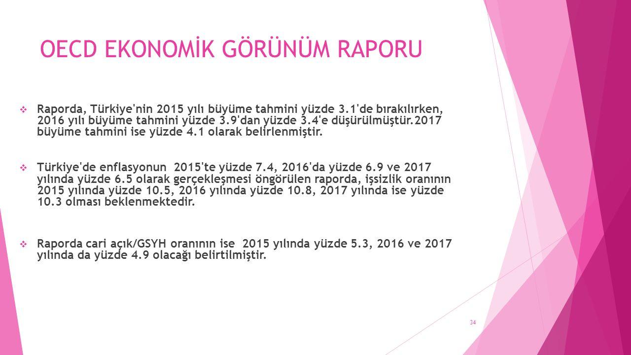 OECD EKONOMİK GÖRÜNÜM RAPORU  Raporda, Türkiye nin 2015 yılı büyüme tahmini yüzde 3.1 de bırakılırken, 2016 yılı büyüme tahmini yüzde 3.9 dan yüzde 3.4 e düşürülmüştür.2017 büyüme tahmini ise yüzde 4.1 olarak belirlenmiştir.