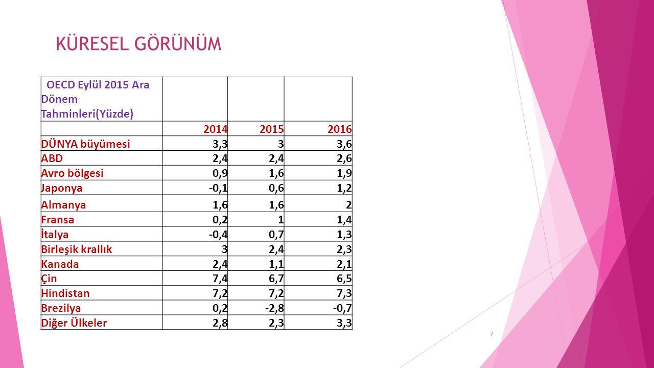 7 OECD Eylül 2015 Ara Dönem Tahminleri(Yüzde) 201420152016 DÜNYA büyümesi3,333,6 ABD2,4 2,6 Avro bölgesi0,91,61,9 Japonya-0,10,61,2 Almanya1,6 2 Fransa0,211,4 İtalya-0,40,71,3 Birleşik krallık32,42,3 Kanada2,41,12,1 Çin7,46,76,5 Hindistan7,2 7,3 Brezilya0,2-2,8-0,7 Diğer Ülkeler2,82,33,3 KÜRESEL GÖRÜNÜM