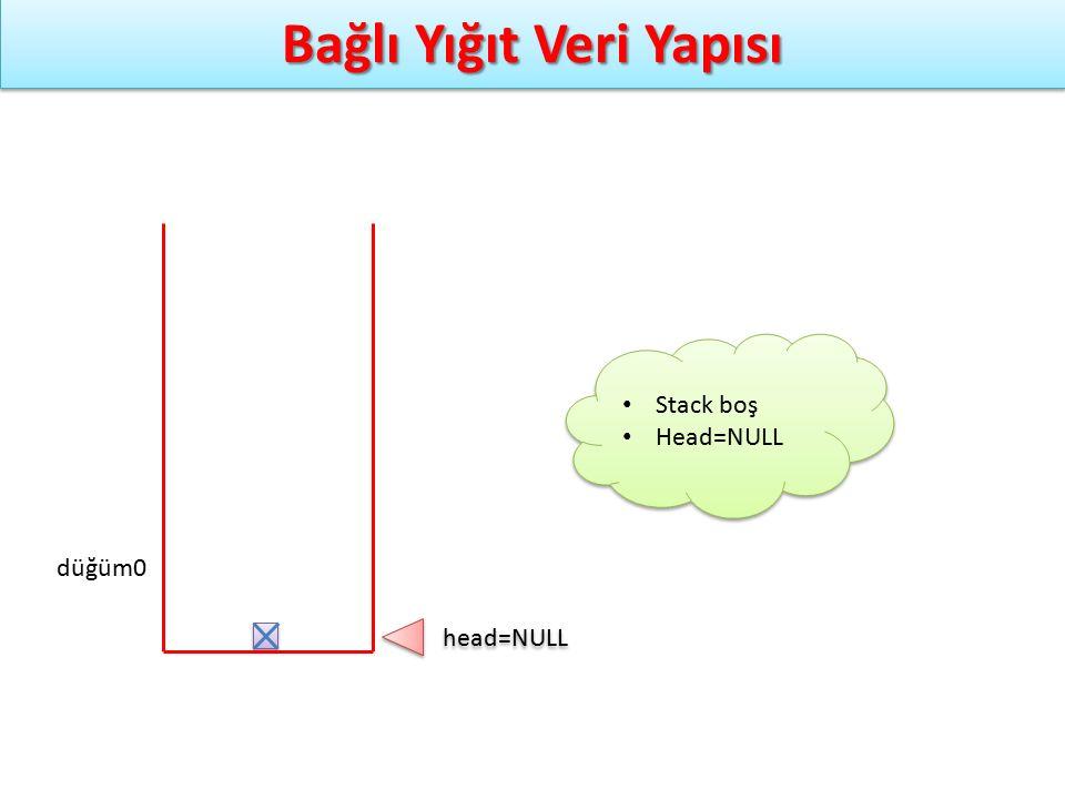 Bağlı Yığıt Veri Yapısı düğüm0 head=NULL Stack boş Head=NULL Stack boş Head=NULL