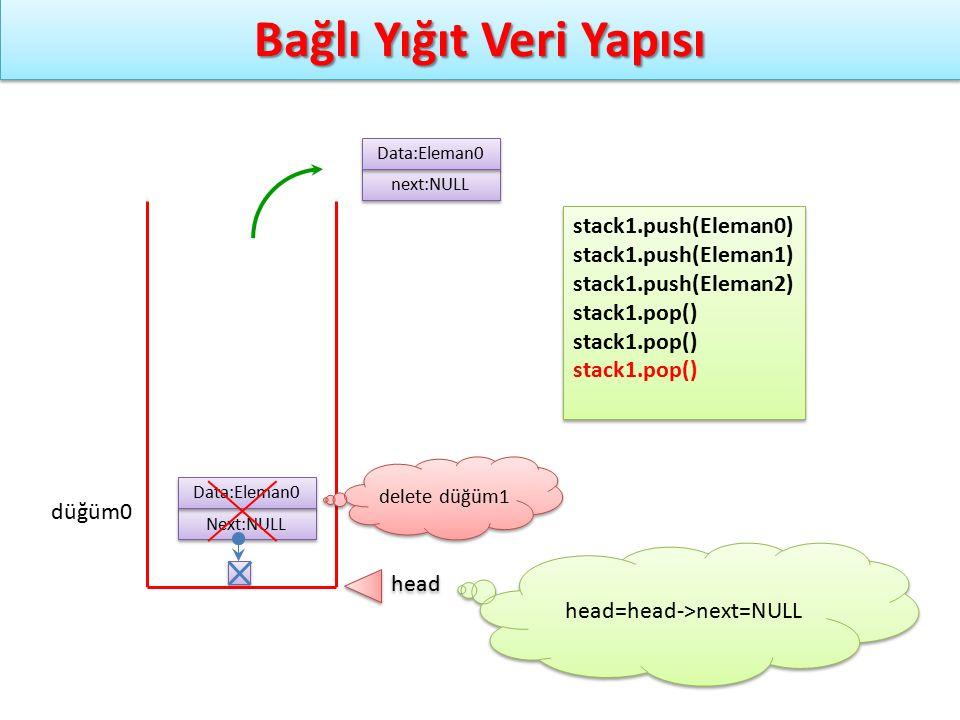 Bağlı Yığıt Veri Yapısı Next:NULL Data:Eleman0 düğüm0 stack1.push(Eleman0) stack1.push(Eleman1) stack1.push(Eleman2) stack1.pop() stack1.push(Eleman0)