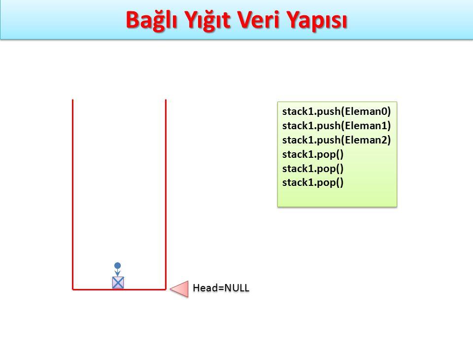 Bağlı Yığıt Veri Yapısı stack1.push(Eleman0) stack1.push(Eleman1) stack1.push(Eleman2) stack1.pop() stack1.push(Eleman0) stack1.push(Eleman1) stack1.p