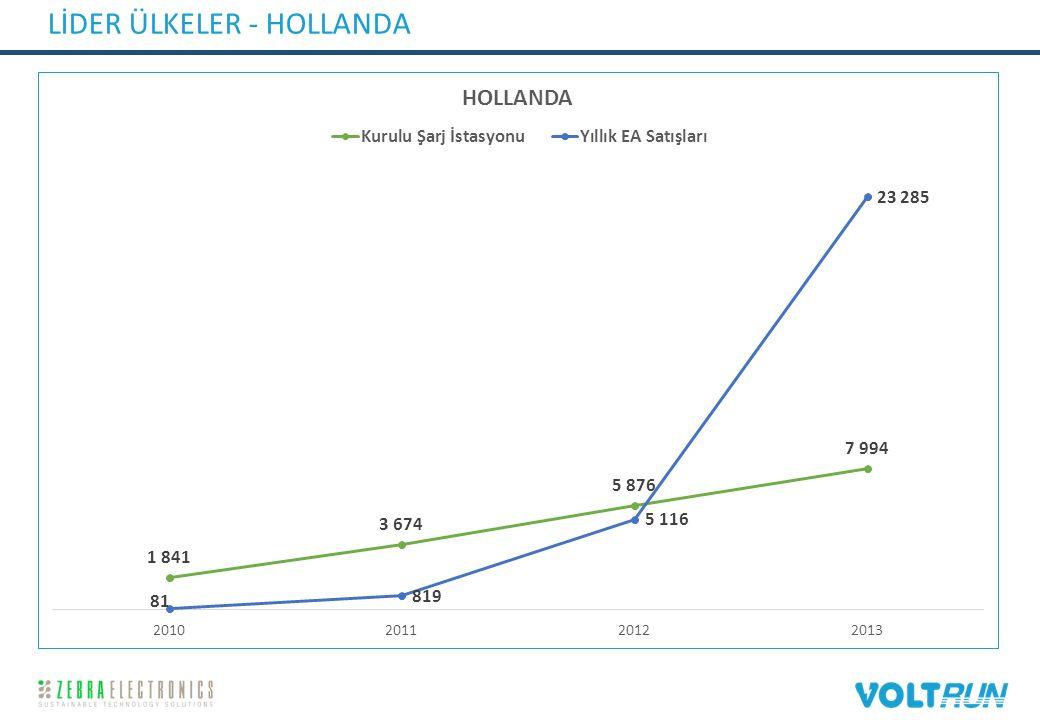 LİDER ÜLKELER - HOLLANDA