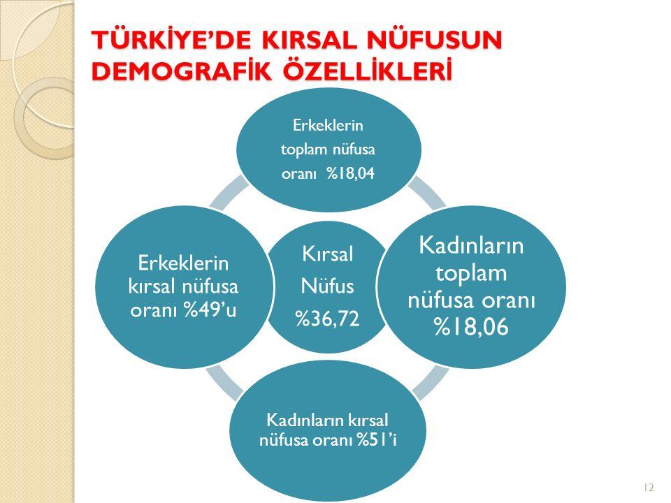TÜRK İ YE'DE KIRSAL NÜFUSUN DEMOGRAF İ K ÖZELL İ KLER İ 12 Kırsal Nüfus %36,72 Erkeklerin toplam nüfusa oranı %18,04 Kadınların toplam nüfusa oranı %1