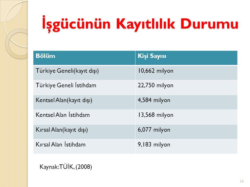 İ şgücünün Kayıtlılık Durumu BölümKişi Sayısı Türkiye Geneli(kayıt dışı)10,662 milyon Türkiye Geneli İ stihdam22,750 milyon Kentsel Alan(kayıt dışı)4,
