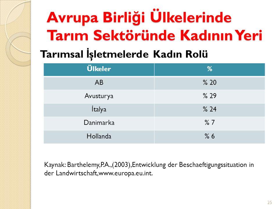Avrupa Birli ğ i Ülkelerinde Tarım Sektöründe Kadının Yeri Ülkeler% AB% 20 Avusturya% 29 İ talya% 24 Danimarka% 7 Hollanda% 6 25 Tarımsal İ şletmelerd