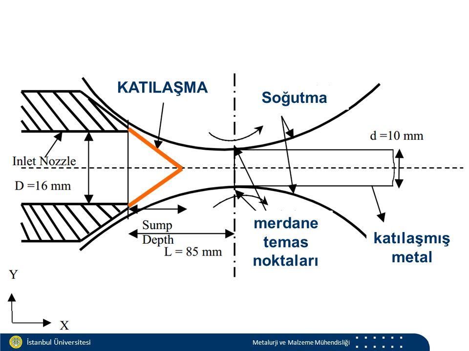 Materials and Chemistry İstanbul Üniversitesi Metalurji ve Malzeme Mühendisliği İstanbul Üniversitesi Metalurji ve Malzeme Mühendisliği KATILAŞMA Soğutma merdane temas noktaları katılaşmış metal