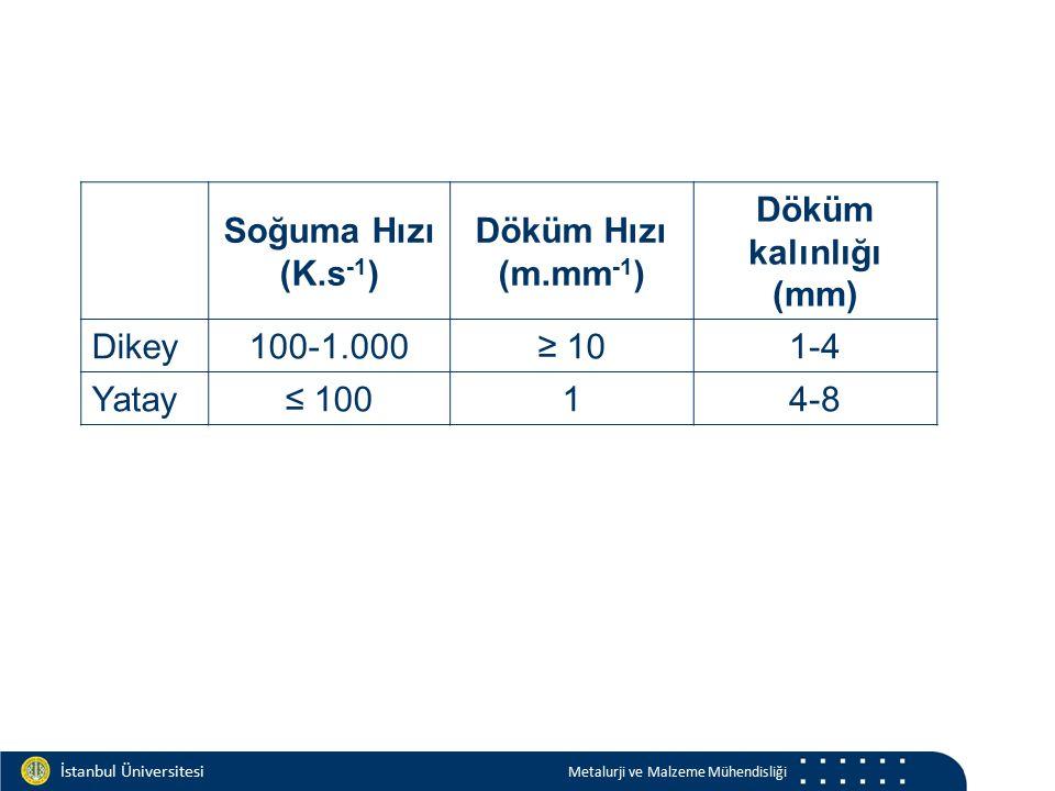 Materials and Chemistry İstanbul Üniversitesi Metalurji ve Malzeme Mühendisliği İstanbul Üniversitesi Metalurji ve Malzeme Mühendisliği Soğuma Hızı (K.s -1 ) Döküm Hızı (m.mm -1 ) Döküm kalınlığı (mm) Dikey 100-1.000≥ 101-4 Yatay ≤ 10014-8