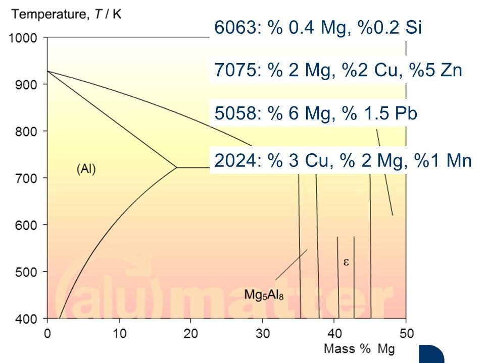 Materials and Chemistry İstanbul Üniversitesi Metalurji ve Malzeme Mühendisliği İstanbul Üniversitesi Metalurji ve Malzeme Mühendisliği 6063: % 0.4 Mg, %0.2 Si 7075: % 2 Mg, %2 Cu, %5 Zn 5058: % 6 Mg, % 1.5 Pb 2024: % 3 Cu, % 2 Mg, %1 Mn
