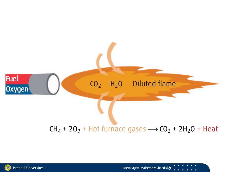 Materials and Chemistry İstanbul Üniversitesi Metalurji ve Malzeme Mühendisliği İstanbul Üniversitesi Metalurji ve Malzeme Mühendisliği Gaz geçirme