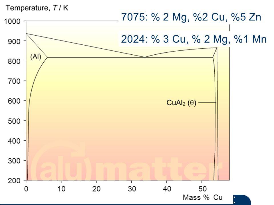 Materials and Chemistry İstanbul Üniversitesi Metalurji ve Malzeme Mühendisliği İstanbul Üniversitesi Metalurji ve Malzeme Mühendisliği 7075: % 2 Mg, %2 Cu, %5 Zn 2024: % 3 Cu, % 2 Mg, %1 Mn
