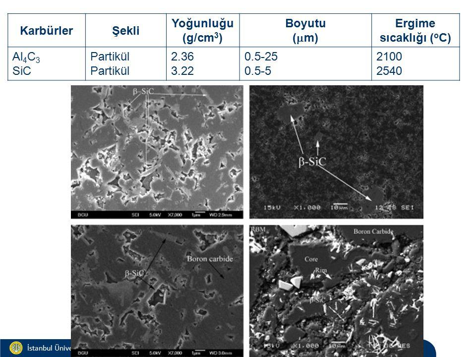 Materials and Chemistry İstanbul Üniversitesi Metalurji ve Malzeme Mühendisliği İstanbul Üniversitesi Metalurji ve Malzeme Mühendisliği KarbürlerŞekli Yoğunluğu (g/cm 3 ) Boyutu (  m) Ergime sıcaklığı ( o C) Al 4 C 3 SiC Partikül 2.36 3.22 0.5-25 0.5-5 2100 2540