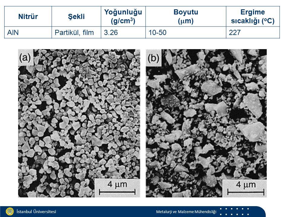 Materials and Chemistry İstanbul Üniversitesi Metalurji ve Malzeme Mühendisliği İstanbul Üniversitesi Metalurji ve Malzeme Mühendisliği NitrürŞekli Yoğunluğu (g/cm 3 ) Boyutu (  m) Ergime sıcaklığı ( o C) AlNPartikül, film3.2610-50227