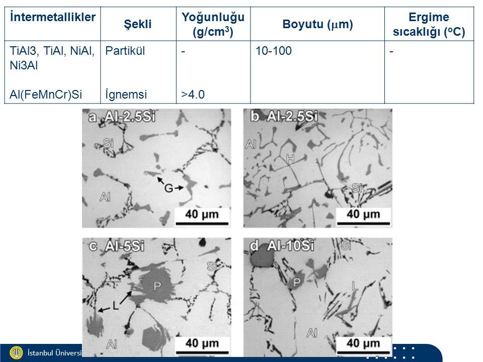 Materials and Chemistry İstanbul Üniversitesi Metalurji ve Malzeme Mühendisliği İstanbul Üniversitesi Metalurji ve Malzeme Mühendisliği İntermetallikler Şekli Yoğunluğu (g/cm 3 ) Boyutu (  m) Ergime sıcaklığı ( o C) TiAl3, TiAl, NiAl, Ni3Al Al(FeMnCr)Si Partikül İgnemsi - >4.0 10-100-