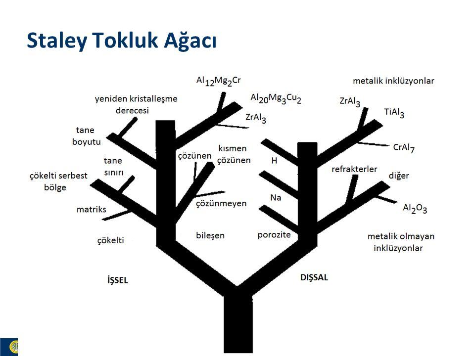 Materials and Chemistry İstanbul Üniversitesi Metalurji ve Malzeme Mühendisliği İstanbul Üniversitesi Metalurji ve Malzeme Mühendisliği Staley Tokluk Ağacı