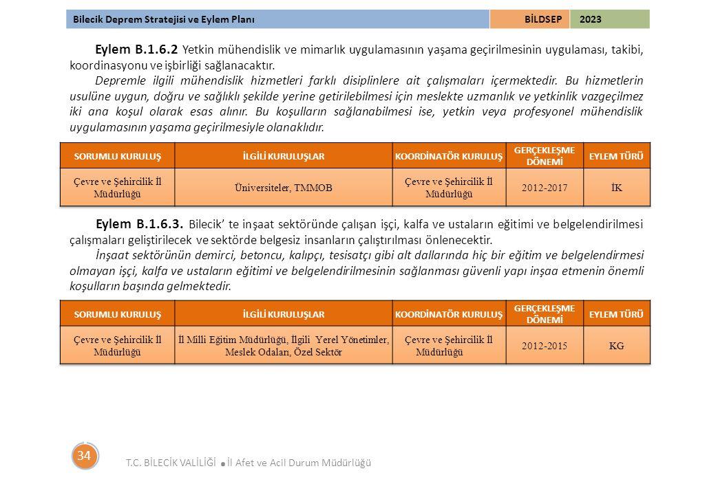 Bilecik Deprem Stratejisi ve Eylem PlanıBİLDSEP 2023 T.C. BİLECİK VALİLİĞİ. İl Afet ve Acil Durum Müdürlüğü 34 Eylem B.1.6.2 Yetkin mühendislik ve mim