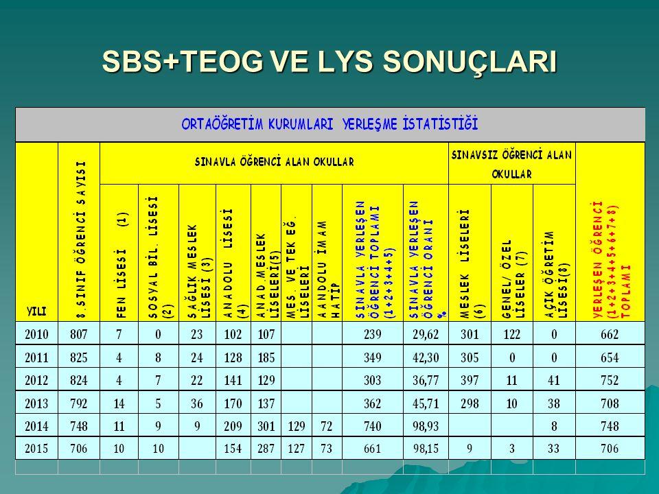 SBS+TEOG VE LYS SONUÇLARI