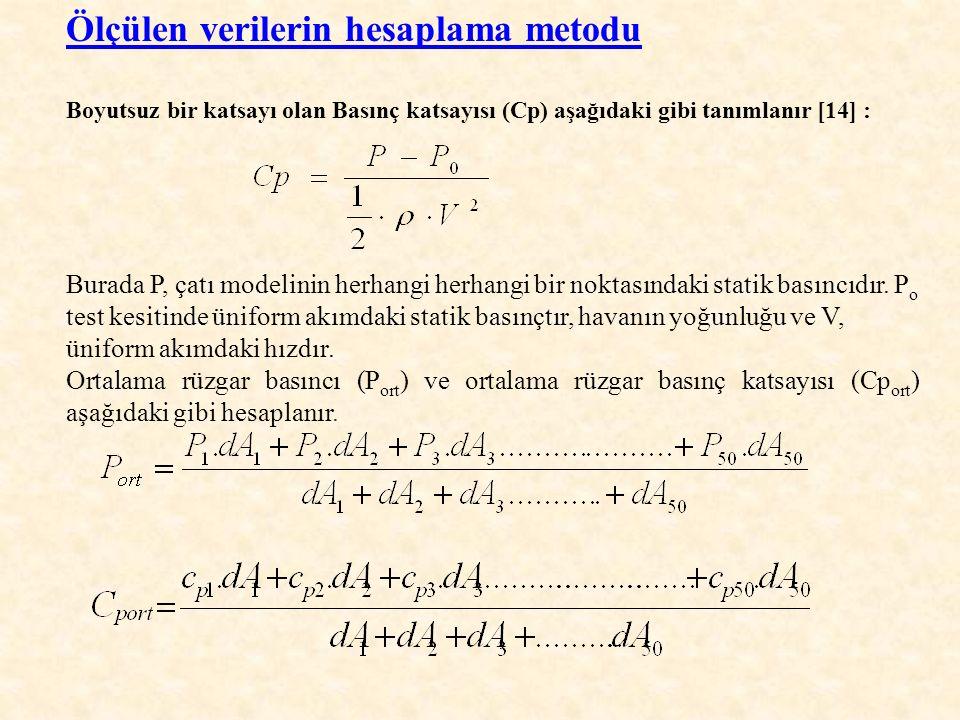 Ölçülen verilerin hesaplama metodu Boyutsuz bir katsayı olan Basınç katsayısı (Cp) aşağıdaki gibi tanımlanır [14] : Burada P, çatı modelinin herhangi