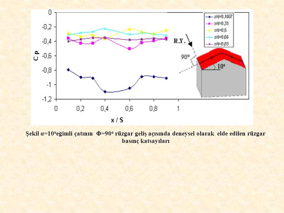 Şekil α=10 o eğimli çatının Φ=90 o rüzgar geliş açısında deneysel olarak elde edilen rüzgar basınç katsayıları