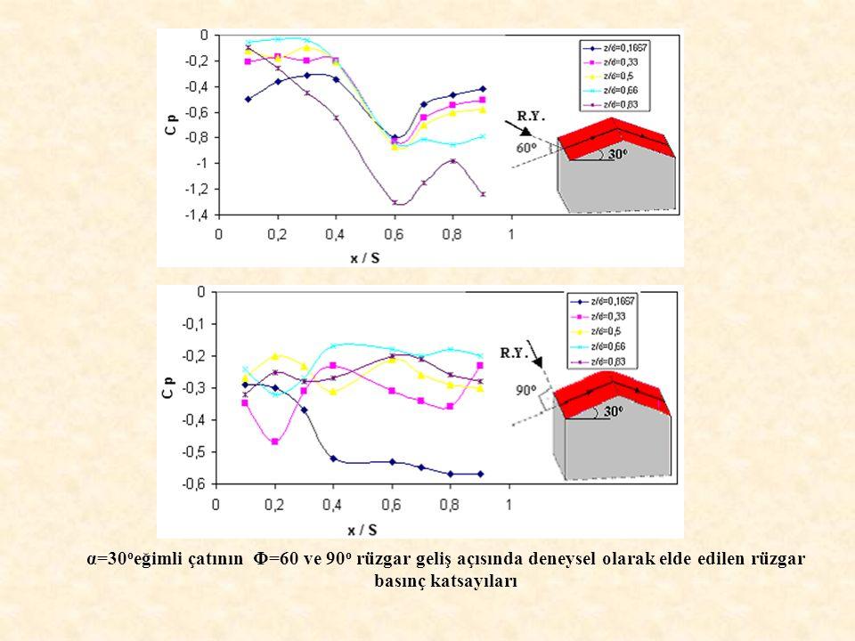 α=30 o eğimli çatının Φ=60 ve 90 o rüzgar geliş açısında deneysel olarak elde edilen rüzgar basınç katsayıları