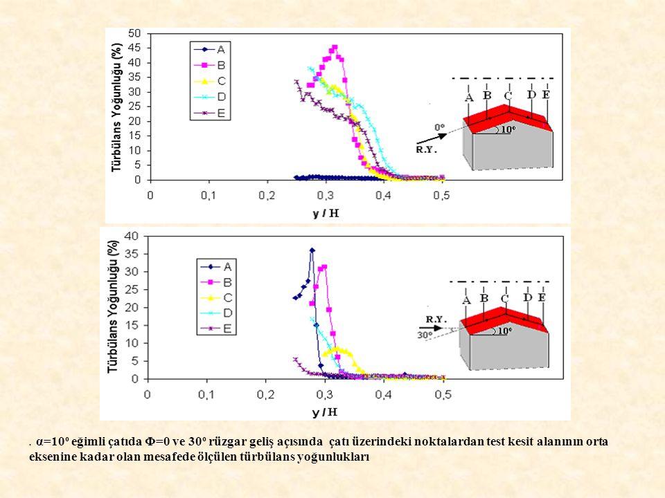 . α=10 o eğimli çatıda Φ=0 ve 30 o rüzgar geliş açısında çatı üzerindeki noktalardan test kesit alanının orta eksenine kadar olan mesafede ölçülen tür