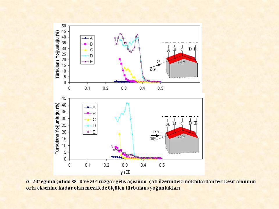 α=20 o eğimli çatıda Φ=0 ve 30 o rüzgar geliş açısında çatı üzerindeki noktalardan test kesit alanının orta eksenine kadar olan mesafede ölçülen türbü