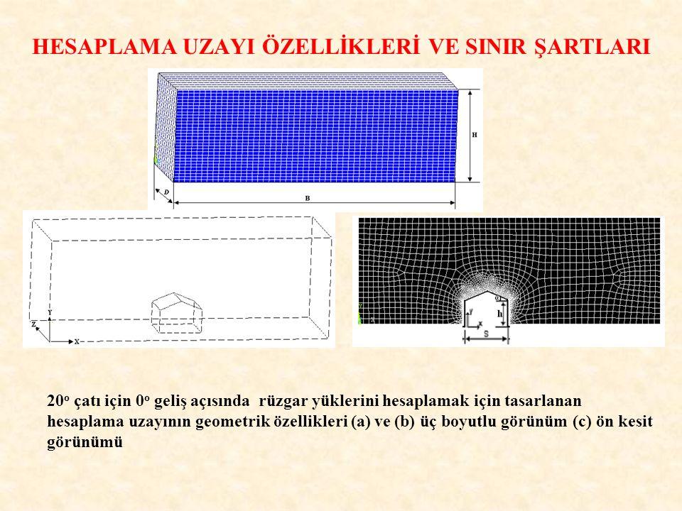 HESAPLAMA UZAYI ÖZELLİKLERİ VE SINIR ŞARTLARI 20 o çatı için 0 o geliş açısında rüzgar yüklerini hesaplamak için tasarlanan hesaplama uzayının geometr