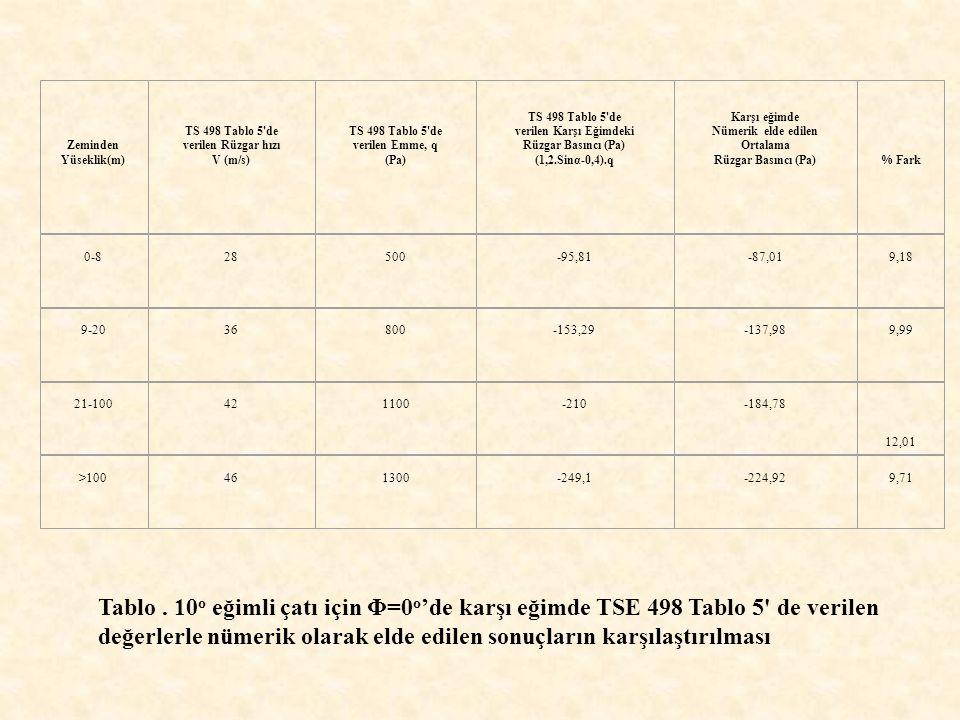 Tablo. 10 o eğimli çatı için Φ=0 o de karşı eğimde TSE 498 Tablo 5' de verilen değerlerle nümerik olarak elde edilen sonuçların karşılaştırılması Zemi